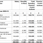 Salaries of senior officers