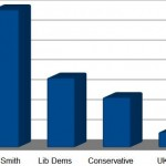 Graph of support for each party