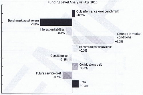 Funding Level Analysis - Q2 2015
