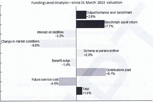 Funding Level Analysis - since 31 March 2013 valuation