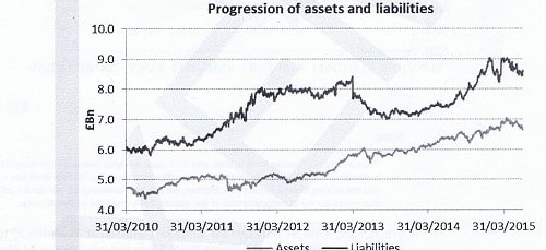 Progression of assets and liabilities