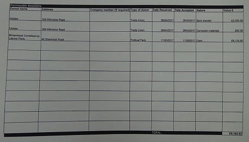 General Election Birkenhead 2017 donations Frank Field