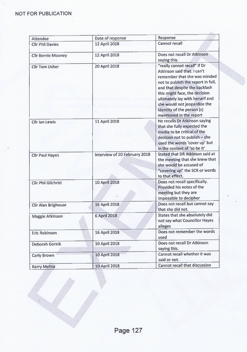 Standards Panel (Wirral Council) 9th October 2018 Page 127